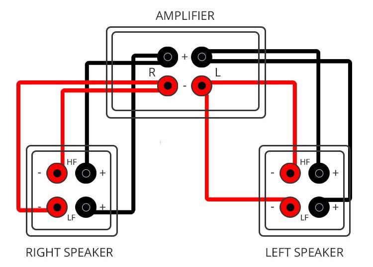 bi wiring