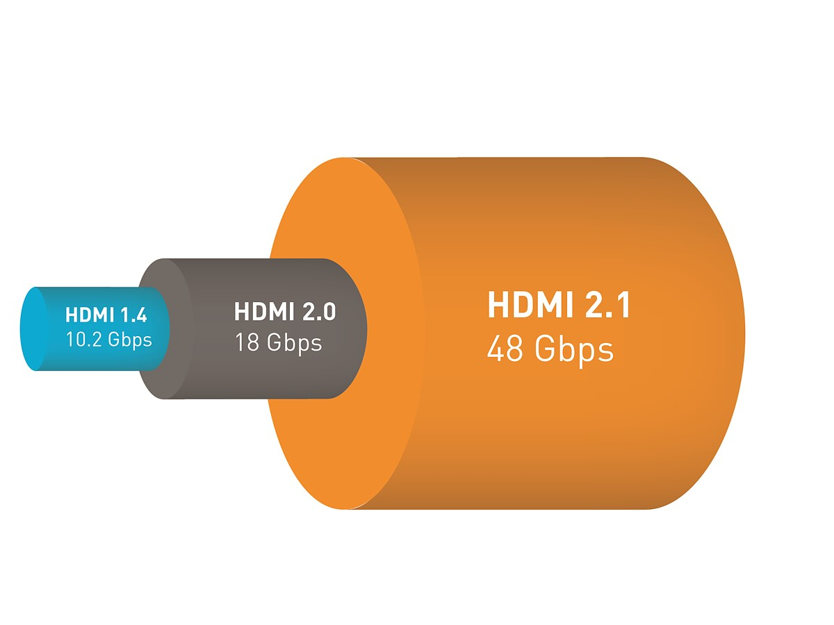 HDMI banda passante